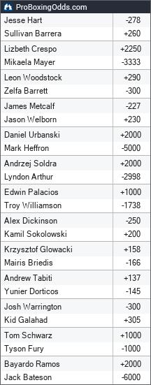 2019-06-15 odds - ProBoxingOdds