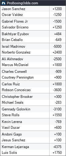 2019-06-08 odds - ProBoxingOdds