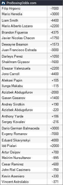 2019-08-24 odds - ProBoxingOdds