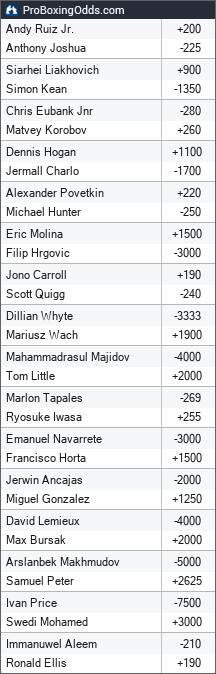 2019-12-07 odds - ProBoxingOdds