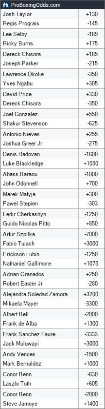 2019-10-26 odds - ProBoxingOdds