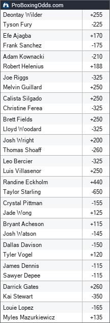2021-10-10 odds - ProBoxingOdds