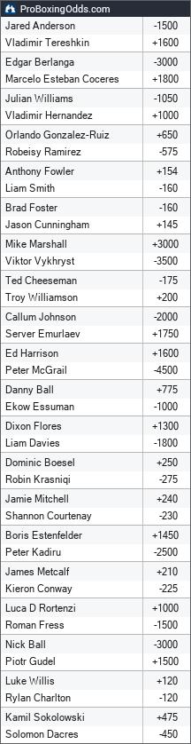 2021-10-09 odds - ProBoxingOdds