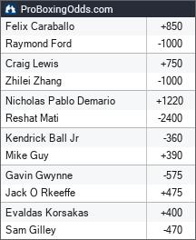 2021-11-27 odds - ProBoxingOdds