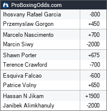 2021-11-21 odds - ProBoxingOdds