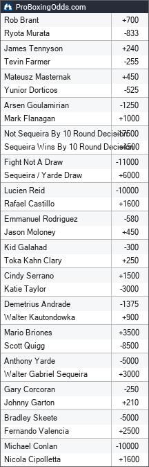 2018-10-20 odds - ProBoxingOdds