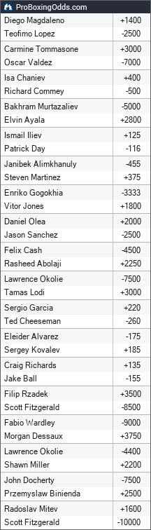 2019-02-02 odds - ProBoxingOdds