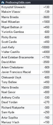 2018-11-10 odds - ProBoxingOdds